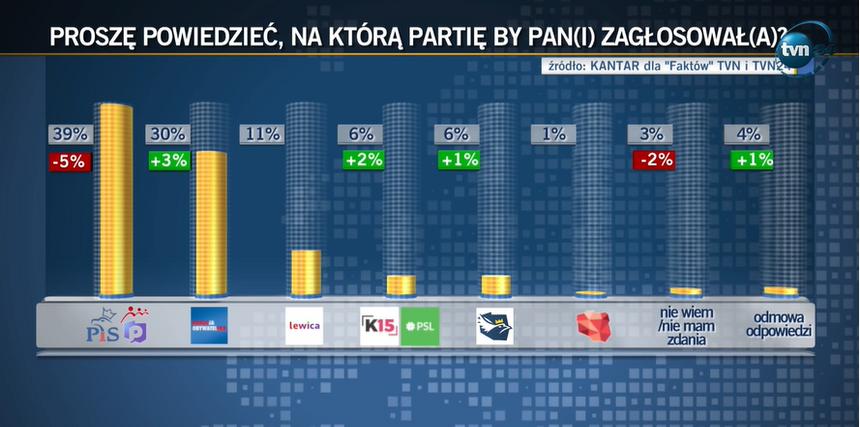 Sondaż Kantar dla TVN i TVN24 po aferze w resorcie sprawiedliwości.