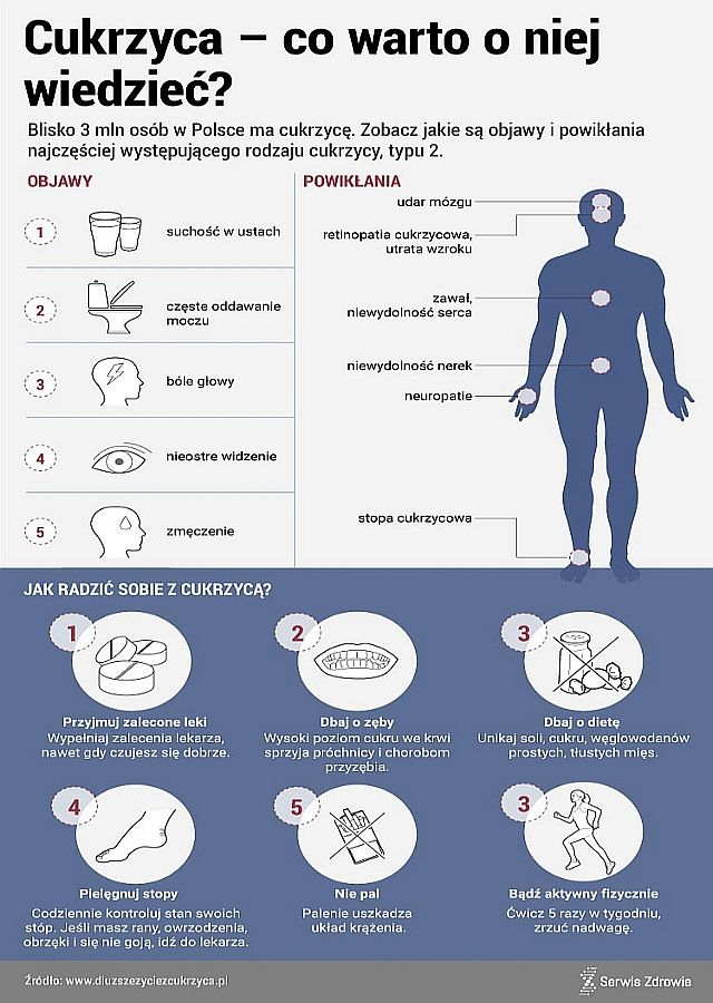 Jak Skutecznie Zapobiegac Cukrzycy Typu 2 Blog Salon24 Zdrowie